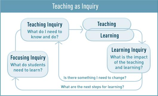 Teaching as Inquiry flow diagram.